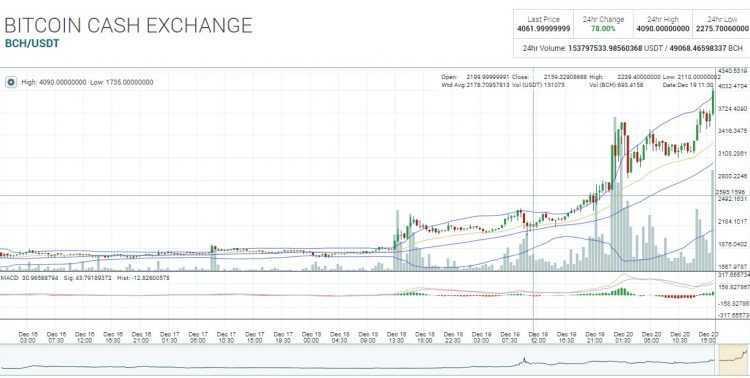 Bitcoin Cash 2