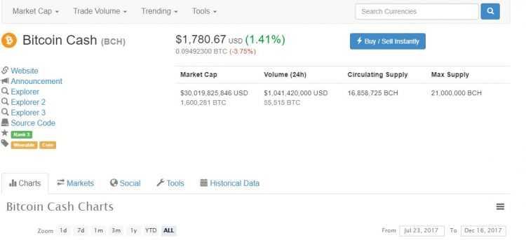 Bitcoin Cash cenas kāpums
