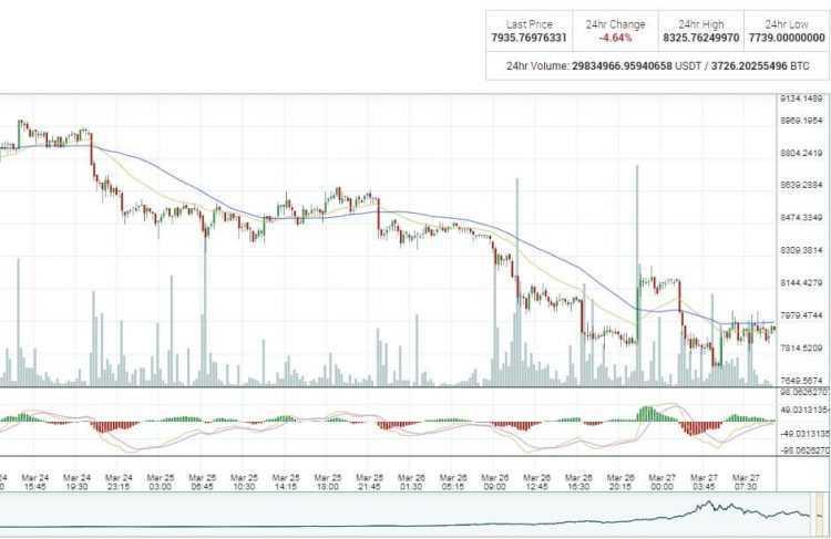 Bitkoina cenas kritums