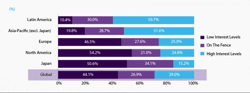 Grafiks, kas ilustrē privātpersonu ar augstu ienākumu līmeni interesi par kriptovalūtu pirkumu