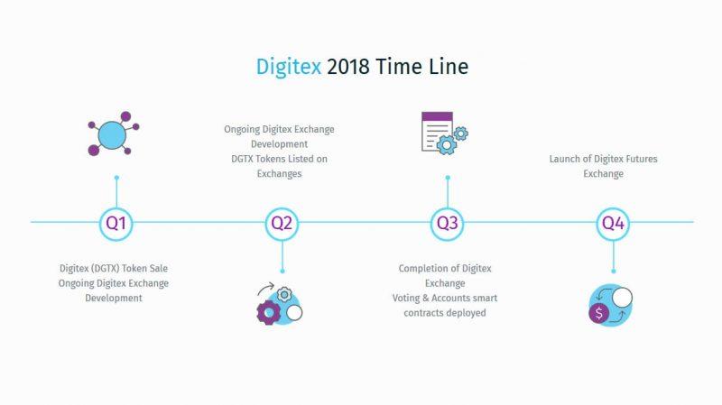 Digitex Futures ir nolēmusi piedāvāt tirgotājiem platformu