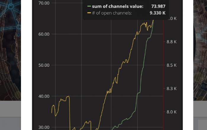 Lightning kanālu skaits bitkoina tīklā pārsniedzis 9000