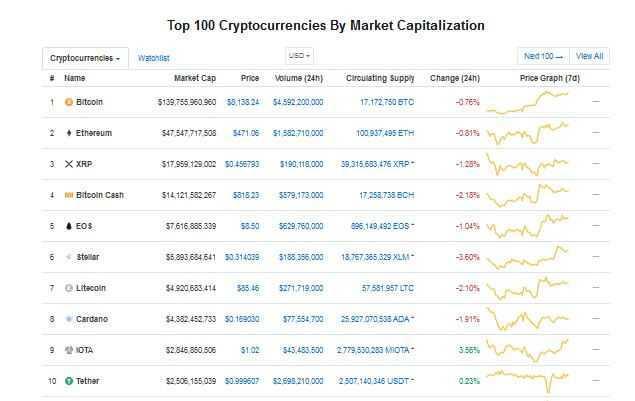 Coinmarketcap jaunumi