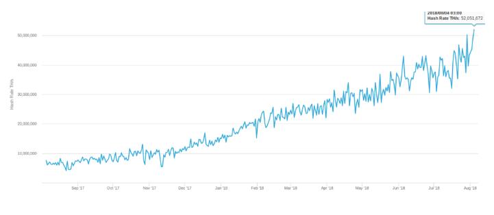 Pagājušajā nedēļā bitkoina tīkla hashrate sasniedzis jaunu virsotni, apstiprinot tīkla izaugsmi eksponenciāli.