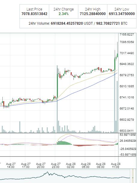 Vakar, 28. augustā, bitkoina vērtība pārsniedza 7000 $, maksimuma punktā sasniedzot 7083 $