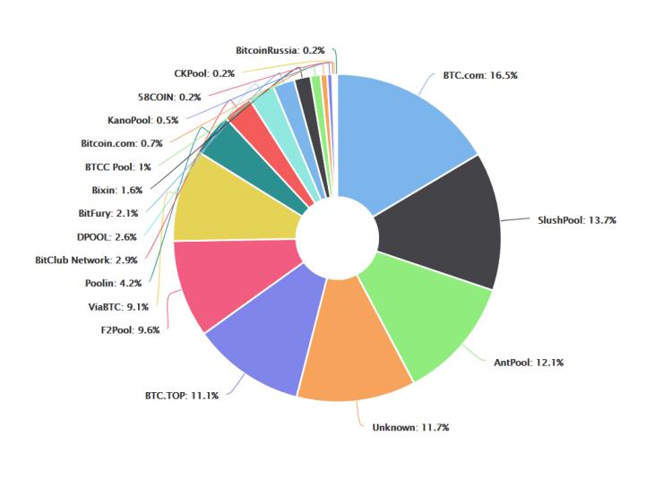 BTC.com ieguva 21% visu bitkoina bloku