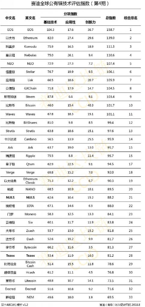 Maijā Ķīnas varas iestādes sniedza savu kriptovalūtu reitingu