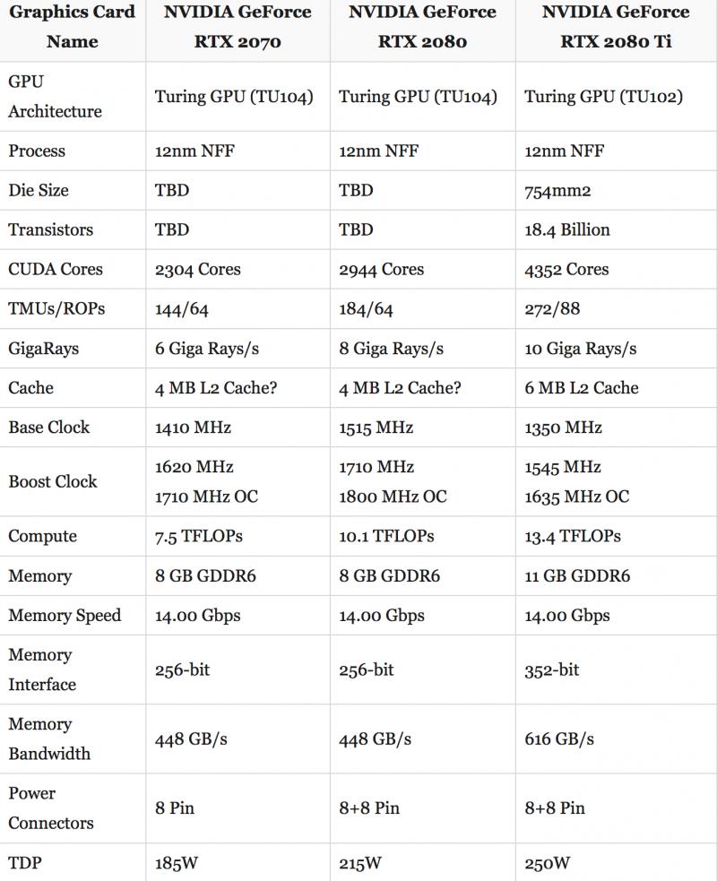 GeForce 2080 Ti un citiem Nvidia jaunumiem