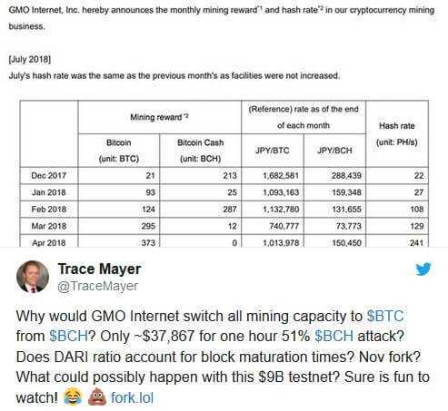 GMO atteicies mainot Bitcoin Cash