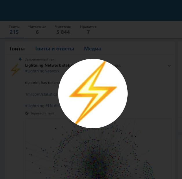 Lightning Network aktīvo node skaits bitkoina tīklā pārsniedzis 3000