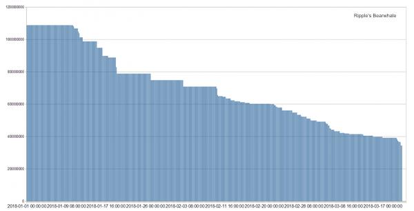 Konta, kurā kopš 2015. gada novembra tika uzglabāts 1,08 mljrd. tīkla Ripple tokenu, īpašnieks likvidējis kārtējos 10 milj. XRP