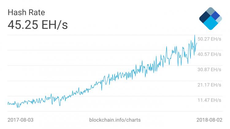 Jūlijā beigās kopējās skaitļošanas jauda bitkoina galvenajā tīklā sasniedza absolūto maksimumu