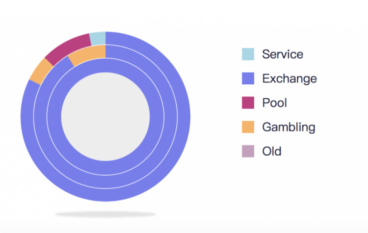Longhash bitkoina adrešu analīzes instruments