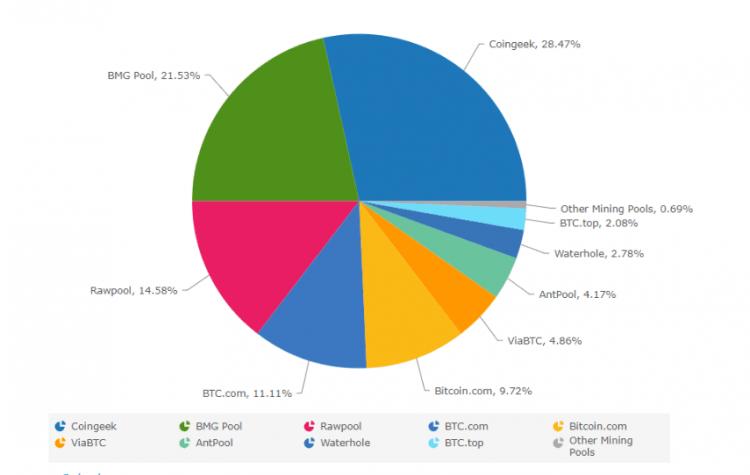 Kas kontrolē Bitcoin Cash tīklu?