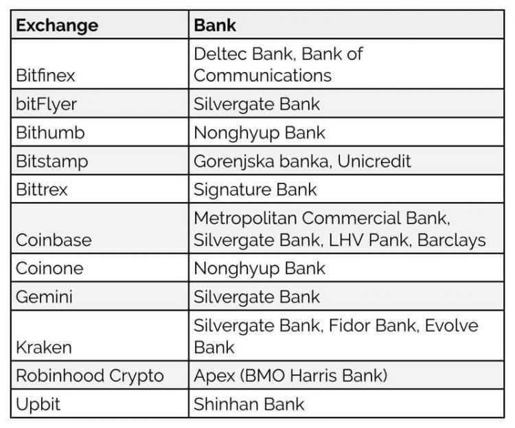 Kadu banku pakalpojumus izmanto kriptovalutu birzas