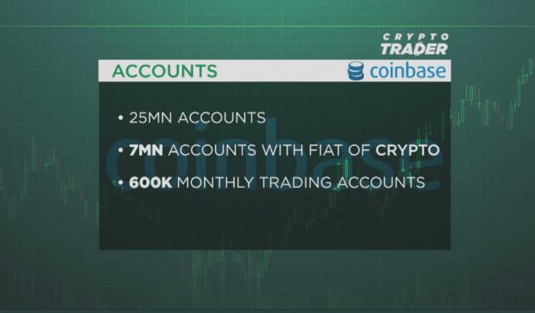 Coinbase gatavojas iziet IPO