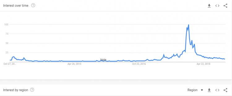 """Bitcoin"""" meklēšanas vaicājumu skaits samazinājies"""