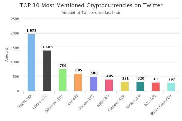 sociālajā tīklā visbiežāk tika minēta kriptovalūta