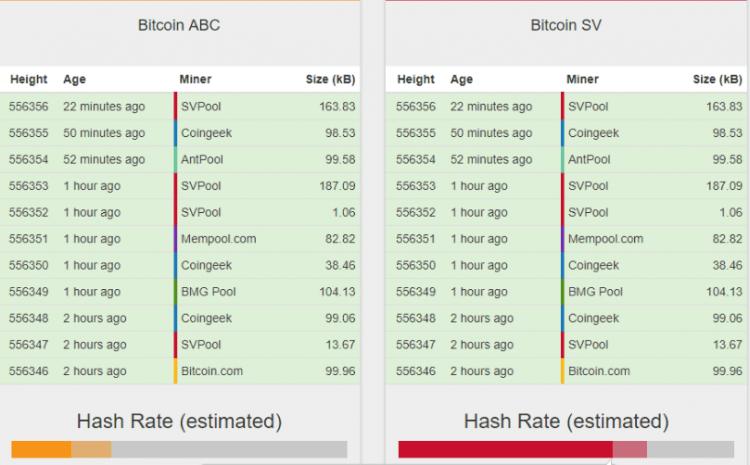 Pavisam Kreiga Raita reklamētajai Bitcoin SV novirzīti 64% hash jaudas