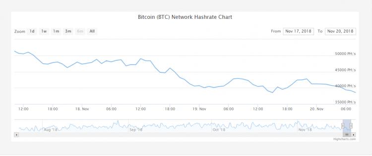 pirmās kriptovalūtas tīkla hashrate arī parādīja kritumu