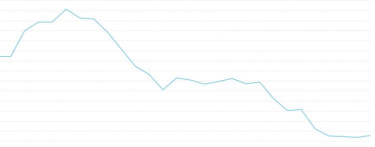 bitkoina tīkla kopējais hasrate samazinājies