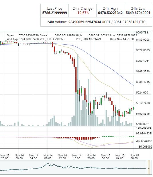 14. novembrī – bitkoina kurss samazinājies līdz pašai zemākajai atzīmei, kāda vērojama pēdējos 12 mēnešos