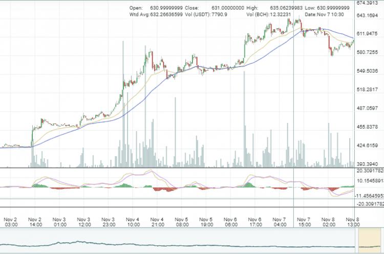 Poloniex plāno atbalstīt abas Bitcoin Cash ķēdes