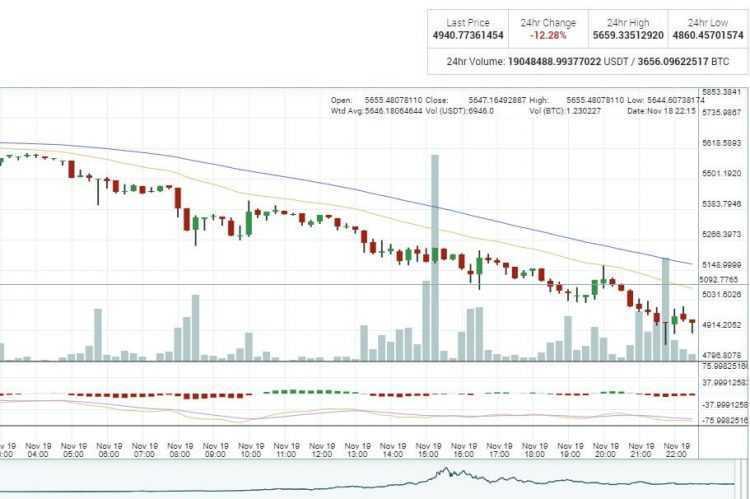 Bitcoina cena zem 5000