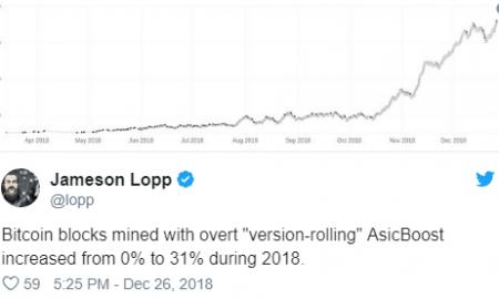 Bitkoina tīklā 31% bloku tiek iegūti, izmantojot AsicBoost