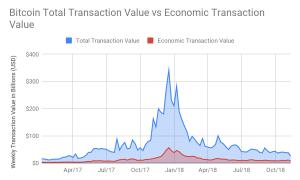 """37 procenti bitkoina adrešu tiek uzskatītas par """"ekonomiski nozīmīgām"""