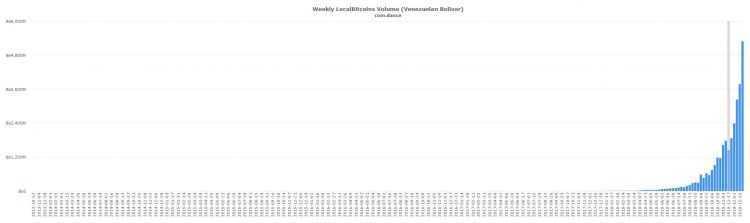 Venecuēlā bitkoinu tirdzniecības apjoms sasniedzis vēsturisko maksimumu