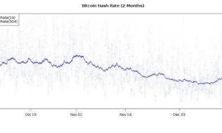 Bitkoina maininga sarežģītība samazinājusies vēl par 10%