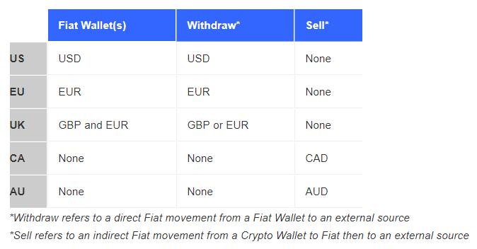 Nākamajā tabulā var redzēt, ka Kanādas un Austrālijas lietotājiem nav iespējams tieši izvadīt fiat caur PayPal