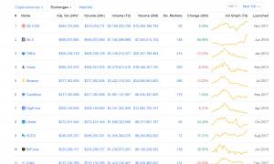 Binance zaudē lielākās kriptovalūtu biržas statusu