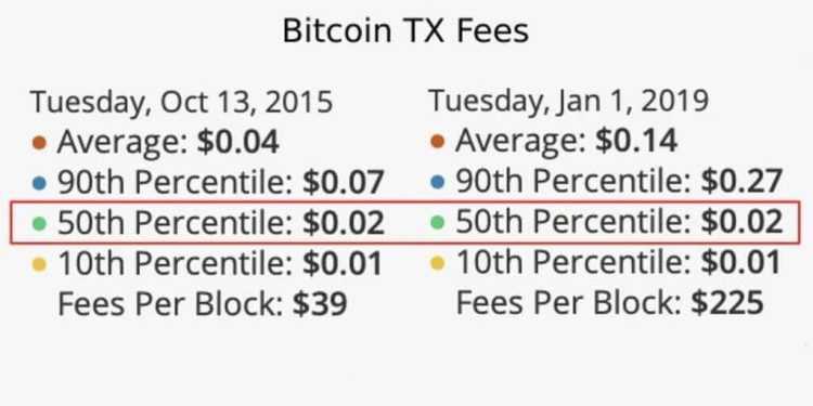 Komisijas maksa par bitkoinu pārskaitījumu samazinājusies līdz minimumam