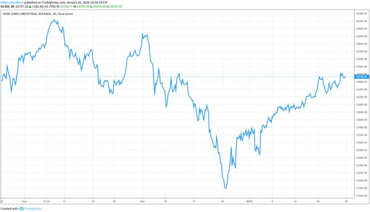 Pēc DJIA indeksa kompānijas Apple akciju vērtībai nedēļas laikā ir bijis 0.1% pieaugum