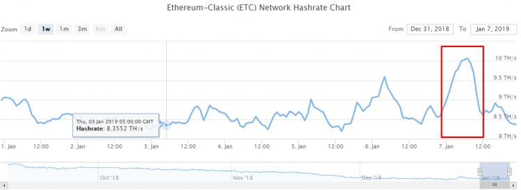Ethereum Classic - 1,5 milj. $, izmantojot uzbrukumu 51%