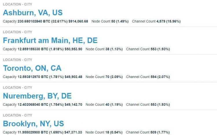 Kur Lightning Network ir vispopulārākais
