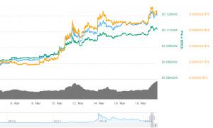 Coinbase.com pievienojusi kriptovalūtas Stellar atbalstu