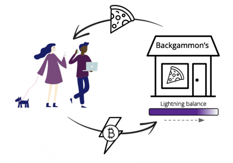 Prezentēts jauns risinājums maksājumu pieņemšanas uzlabošanai Lightning Network tīklā