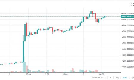 Bitkoina cenas straujais kāpums