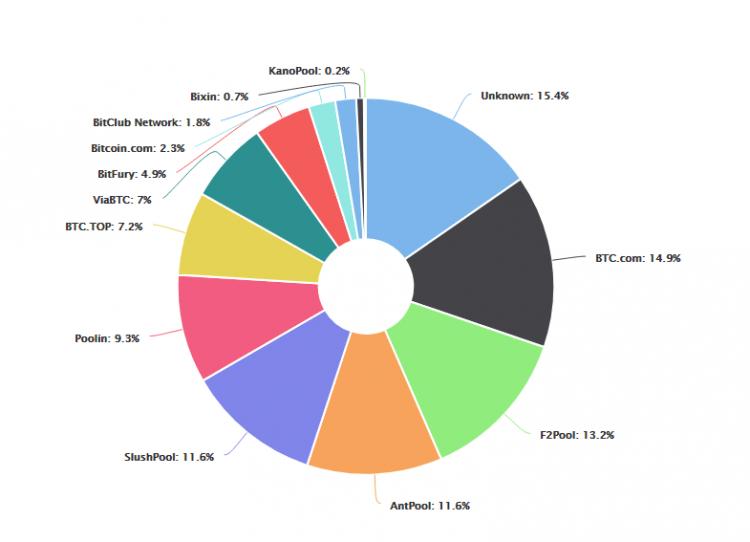 Bitkoina mainings kļūst decentralizētāks