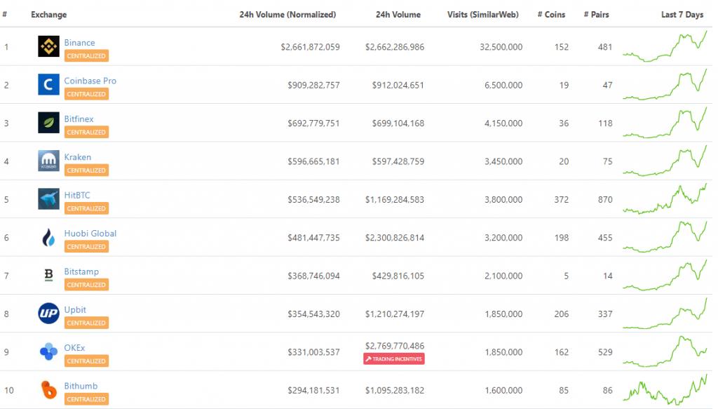 CoinGecko sniedzis kripto biržu reitingu ar reāliem tirdzniecības apjomiem