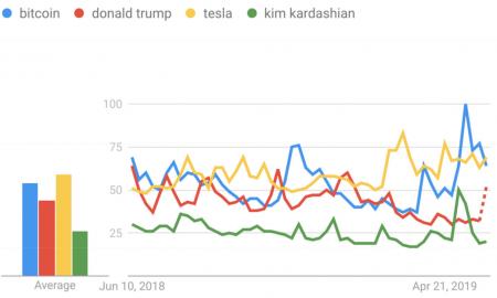 Google lietotāji daudz biežāk interesējas par bitkoinu nekā par Trampu un Kardašjanu