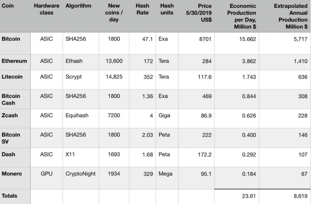 Ķīnas maineri bez bitkoina izvēlas iegūt arī Ethereum (ETH), Litecoin (LTC), Bitcoin Cash, Zcash, Bitcoin SV, Monero un Dash