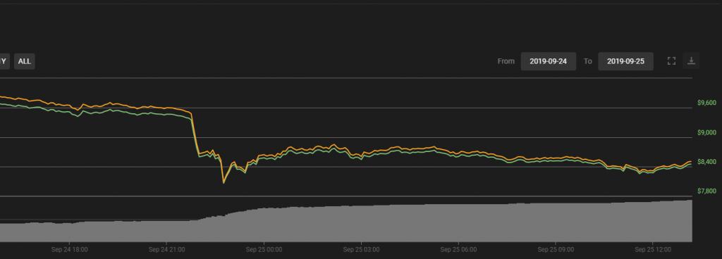 Bitkoina cena ir strauji nokritusies