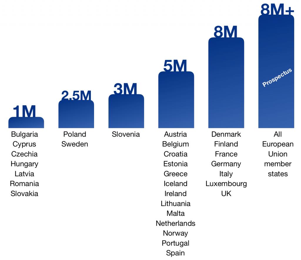 Kriptovalūtas kopfinansējums Eiropā