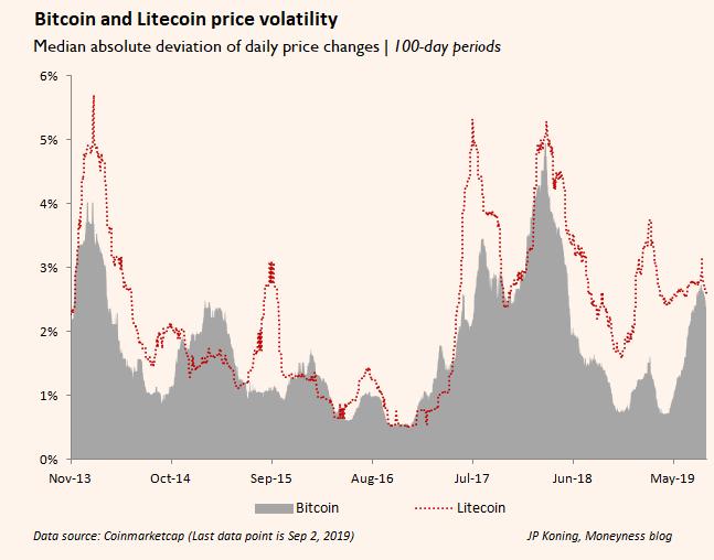 Bitkoina volatilitāte