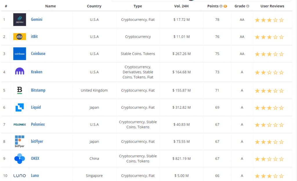 OKEx ir starp labākajām biržām jaunākajā CryptoCompare Exchange Benchmark atskaitē