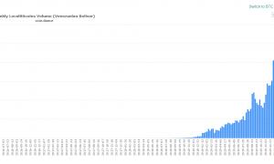 LocalBitcoins turpina uzstādīt rekordus Venecuēlā